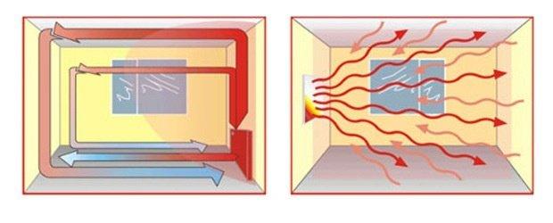 Convectie vs infrarood